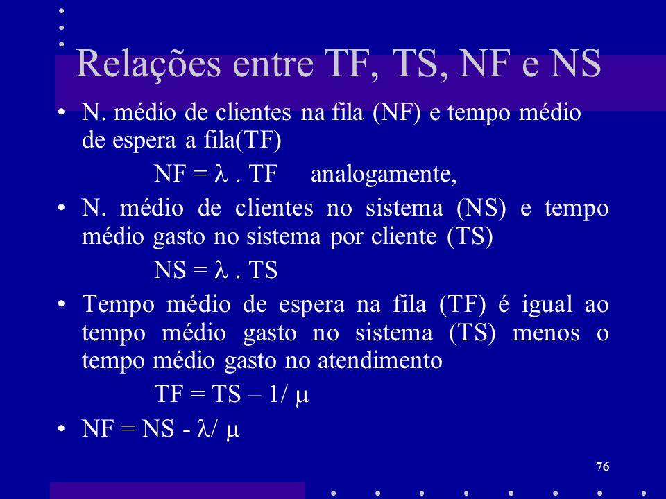 76 Relações entre TF, TS, NF e NS N. médio de clientes na fila (NF) e tempo médio de espera a fila(TF) NF =. TF analogamente, N. médio de clientes no