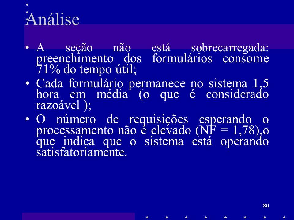 80 Análise A seção não está sobrecarregada: preenchimento dos formulários consome 71% do tempo útil; Cada formulário permanece no sistema 1,5 hora em