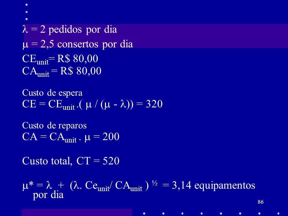 86 = 2 pedidos por dia = 2,5 consertos por dia CE unit = R$ 80,00 CA unit = R$ 80,00 Custo de espera CE = CE unit.( / ( - )) = 320 Custo de reparos CA