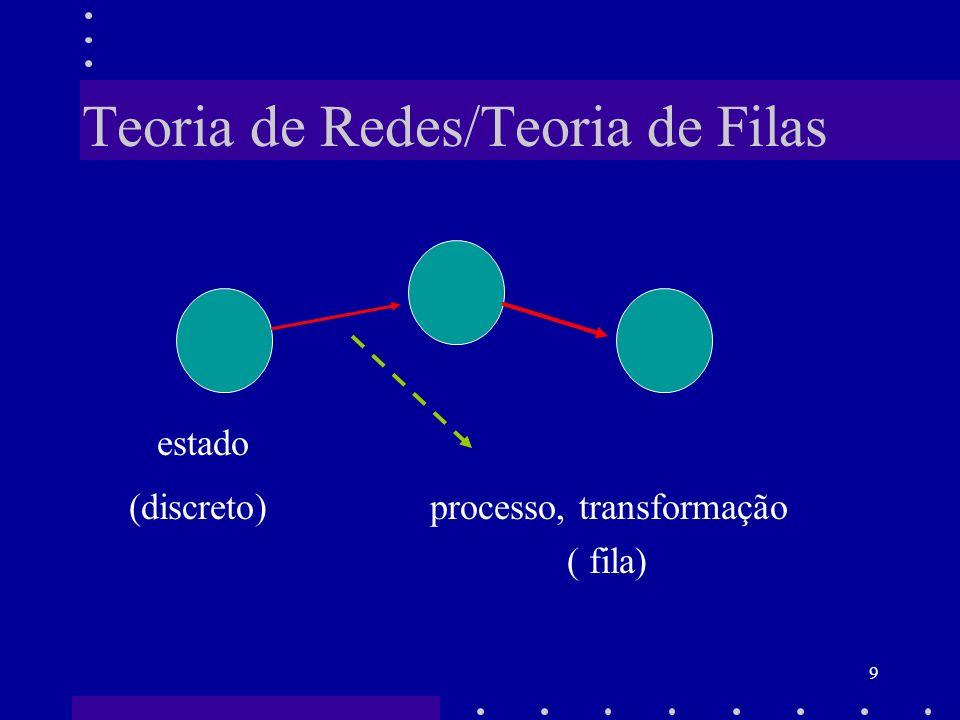 40 Teoria de Filas: Notação Formato (a/b/c): (d/e/f), onde a é a distribuição da chegada dos clientes; b é a distribuição dos tempos de serviço ( ou partidas); c é o número de servidores em paralelo; d é a disciplina de serviço ( FIFO, LIFO,...); e é o número máximo de clientes permitidos no sistema ( fila + serviço); f é o número máximo de clientes que podem usar o sistema.