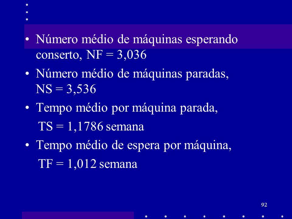 92 Número médio de máquinas esperando conserto, NF = 3,036 Número médio de máquinas paradas, NS = 3,536 Tempo médio por máquina parada, TS = 1,1786 se