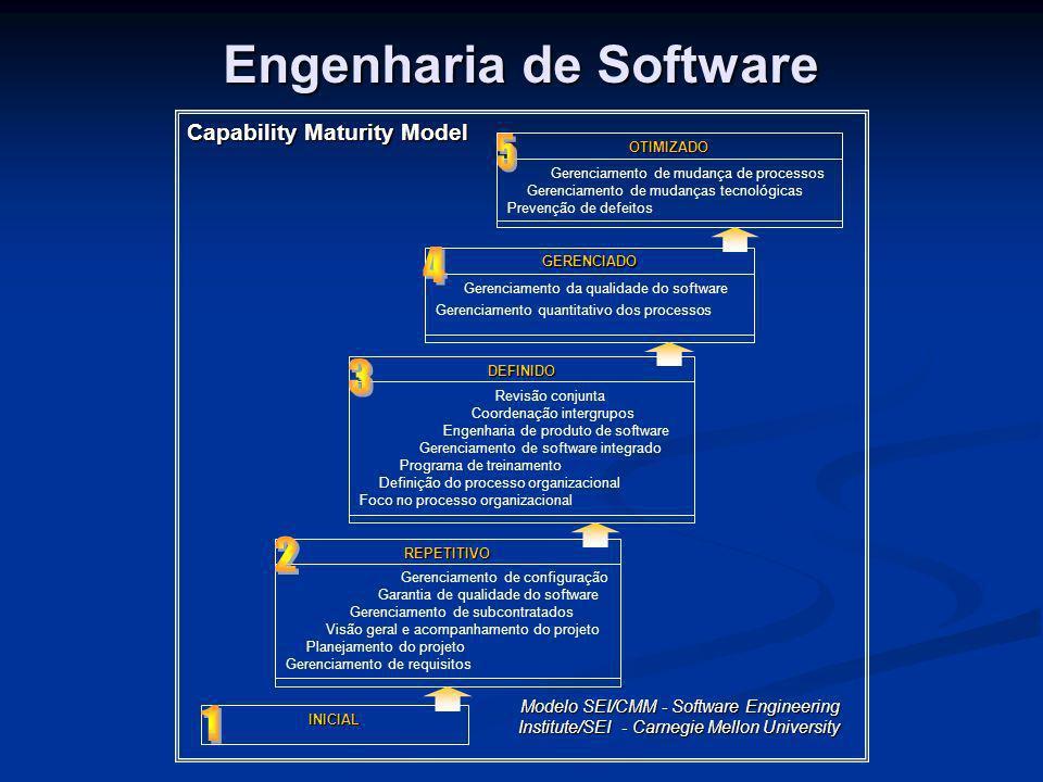 Engenharia de Software Capability Maturity Model OTIMIZADO Gerenciamento de mudança de processos Gerenciamento de mudanças tecnológicas Prevenção de d