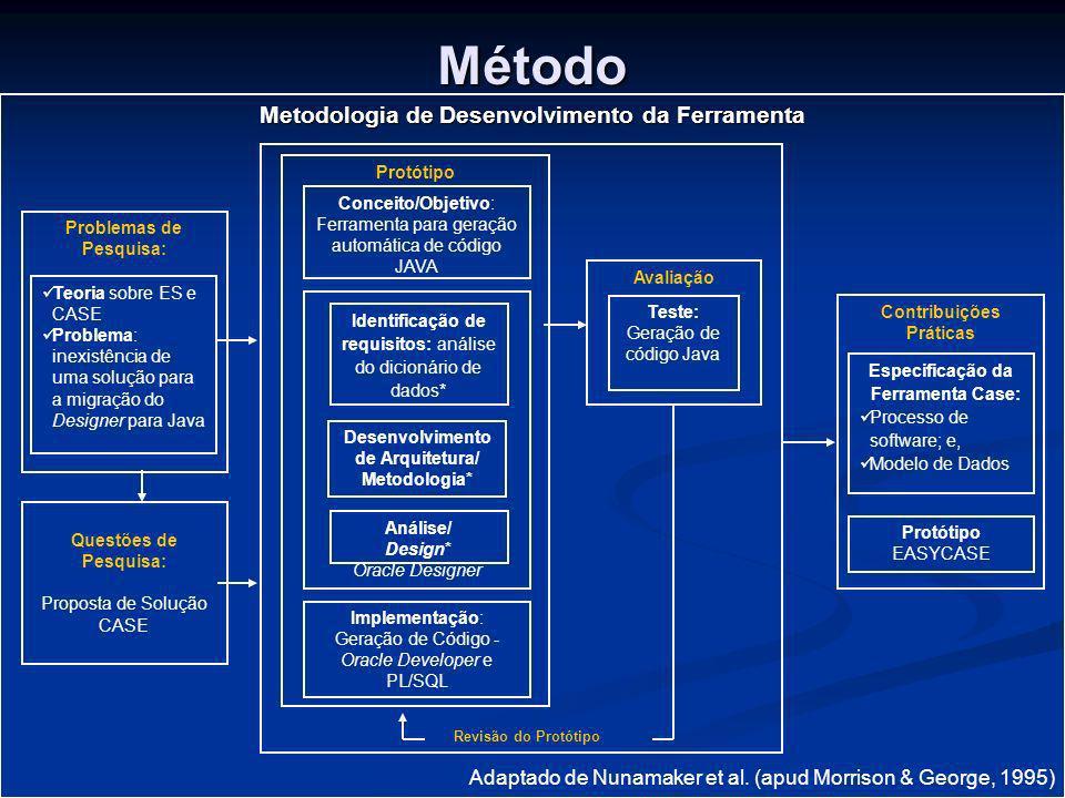 Método Metodologia de Desenvolvimento da Ferramenta Adaptado de Nunamaker et al. (apud Morrison & George, 1995) Protótipo Conceito/Objetivo: Ferrament