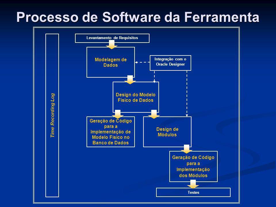 Processo de Software da Ferramenta Modelagem de Dados Design do Modelo Físico de Dados Design de Módulos Geração de Código para a Implementação de Mod