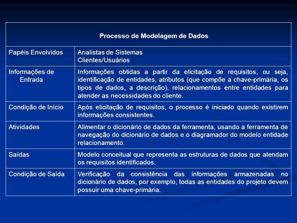 Processo de Modelagem de Dados Papéis EnvolvidosAnalistas de Sistemas Clientes/Usuários Informações de Entrada Informações obtidas a partir da elicita