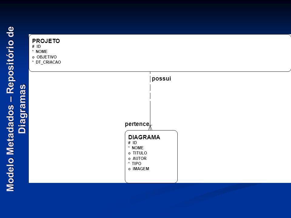 Modelo Metadados – Repositório de Diagramas PROJETO # ID * NOME o OBJETIVO * DT_CRIACAO DIAGRAMA # ID * NOME o TITULO o AUTOR * TIPO o IMAGEM pertence