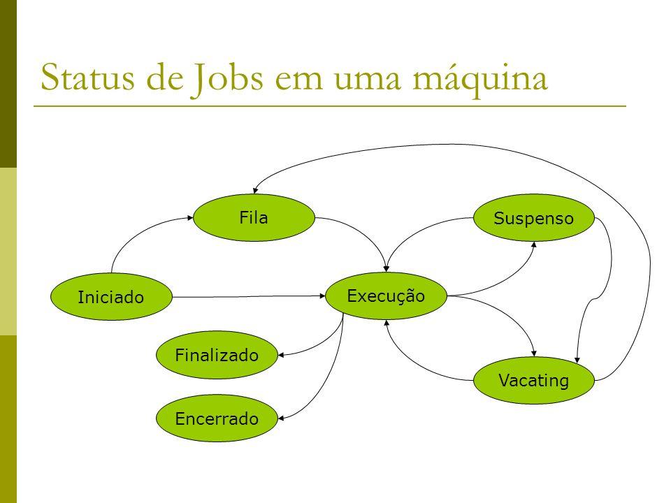 Status de Jobs em uma máquina Iniciado Execução Fila Suspenso Vacating Finalizado Encerrado