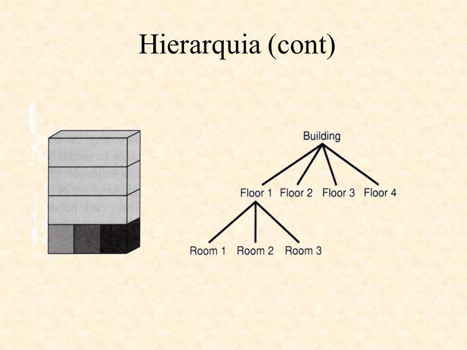 Hierarquia (cont)
