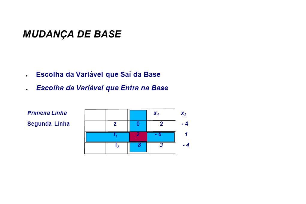 MUDANÇA DE BASE Escolha da Variável que Saí da Base Escolha da Variável que Entra na Base Primeira Linha x 1 x 2 Segunda Linhaz 0 2 - 4 f 1 2 - 6 1 f 2 8 3 - 4