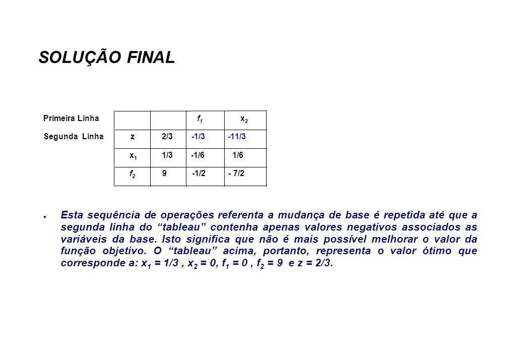 SOLUÇÃO FINAL Primeira Linha f 1 x 2 Segunda Linha z 2/3 -1/3 -11/3 x 1 1/3 -1/6 1/6 f 2 9 -1/2 - 7/2 Esta sequência de operações referenta a mudança de base é repetida até que a segunda linha do tableau contenha apenas valores negativos associados as variáveis da base.