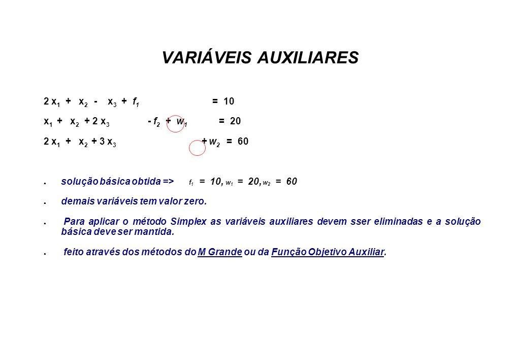 VARIÁVEIS AUXILIARES 2 x 1 + x 2 - x 3 + f 1 = 10 x 1 + x 2 + 2 x 3 - f 2 + w 1 = 20 2 x 1 + x 2 + 3 x 3 + w 2 = 60 solução básica obtida => f 1 = 10, w 1 = 20, w 2 = 60 demais variáveis tem valor zero.