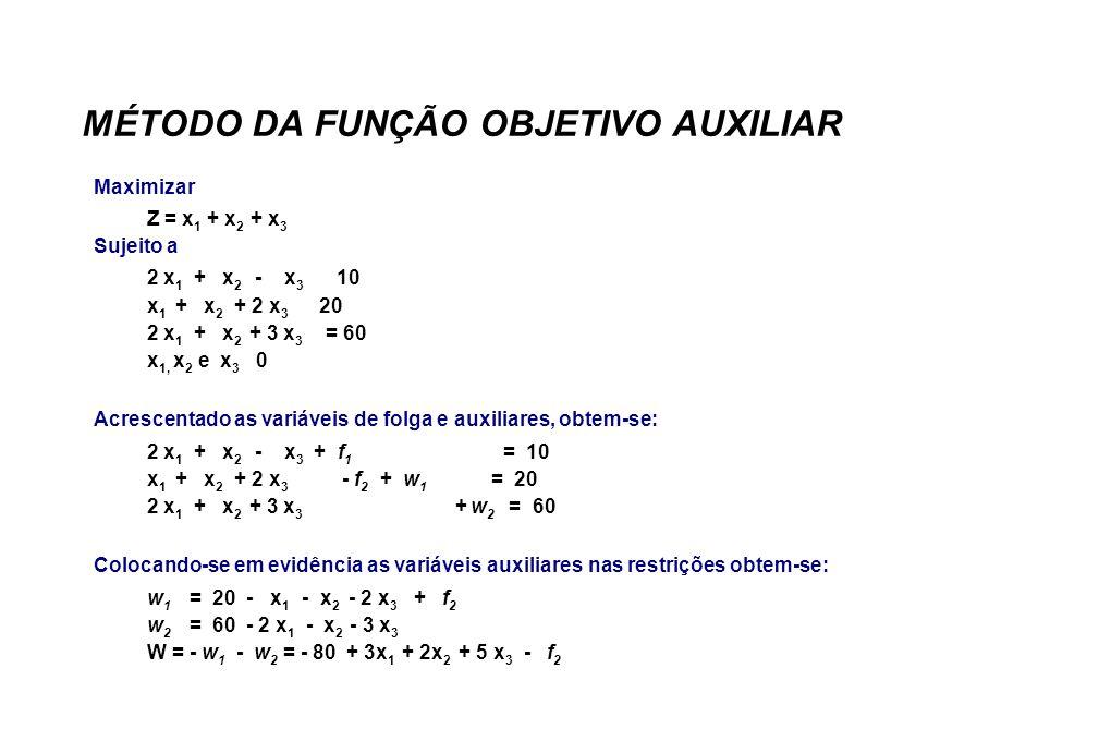MÉTODO DA FUNÇÃO OBJETIVO AUXILIAR Maximizar Z = x 1 + x 2 + x 3 Sujeito a 2 x 1 + x 2 - x 3 10 x 1 + x 2 + 2 x 3 20 2 x 1 + x 2 + 3 x 3 = 60 x 1, x 2 e x 3 0 Acrescentado as variáveis de folga e auxiliares, obtem-se: 2 x 1 + x 2 - x 3 + f 1 = 10 x 1 + x 2 + 2 x 3 - f 2 + w 1 = 20 2 x 1 + x 2 + 3 x 3 + w 2 = 60 Colocando-se em evidência as variáveis auxiliares nas restrições obtem-se: w 1 = 20 - x 1 - x 2 - 2 x 3 + f 2 w 2 = 60 - 2 x 1 - x 2 - 3 x 3 W = - w 1 - w 2 = - 80 + 3x 1 + 2x 2 + 5 x 3 - f 2