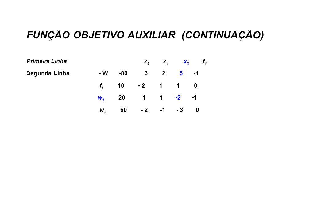 FUNÇÃO OBJETIVO AUXILIAR (CONTINUAÇÃO) Primeira Linha x 1 x 2 x 3 f 2 Segunda Linha - W -80 3 2 5 -1 f 1 10 - 2 1 1 0 w 1 20 1 1 -2 -1 w 2 60 - 2 -1 - 3 0