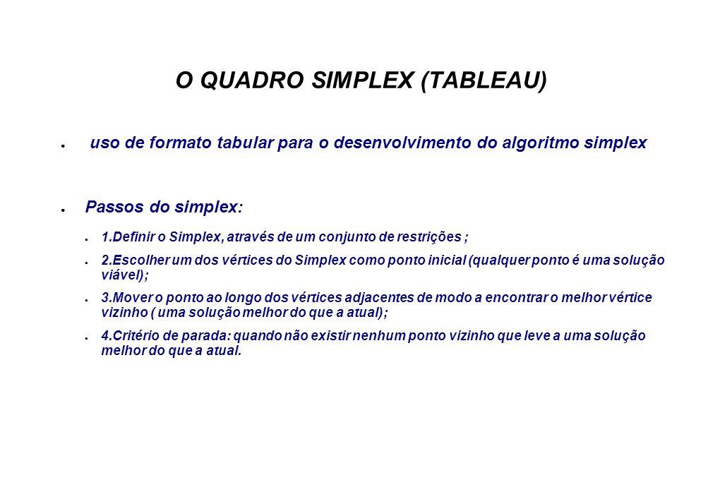 O QUADRO SIMPLEX (TABLEAU) uso de formato tabular para o desenvolvimento do algoritmo simplex Passos do simplex: 1.Definir o Simplex, através de um conjunto de restrições ; 2.Escolher um dos vértices do Simplex como ponto inicial (qualquer ponto é uma solução viável); 3.Mover o ponto ao longo dos vértices adjacentes de modo a encontrar o melhor vértice vizinho ( uma solução melhor do que a atual); 4.Critério de parada: quando não existir nenhum ponto vizinho que leve a uma solução melhor do que a atual.