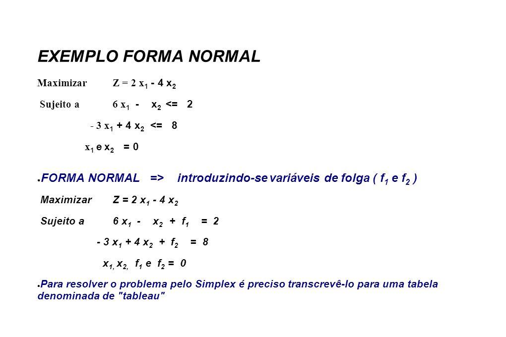 EXEMPLO FORMA NORMAL MaximizarZ = 2 x 1 - 4 x 2 Sujeito a6 x 1 - x 2 <= 2 - 3 x 1 + 4 x 2 <= 8 x 1 e x 2 = 0 FORMA NORMAL => introduzindo-se variáveis de folga ( f 1 e f 2 ) MaximizarZ = 2 x 1 - 4 x 2 Sujeito a 6 x 1 - x 2 + f 1 = 2 - 3 x 1 + 4 x 2 + f 2 = 8 x 1, x 2, f 1 e f 2 = 0 Para resolver o problema pelo Simplex é preciso transcrevê-lo para uma tabela denominada de tableau