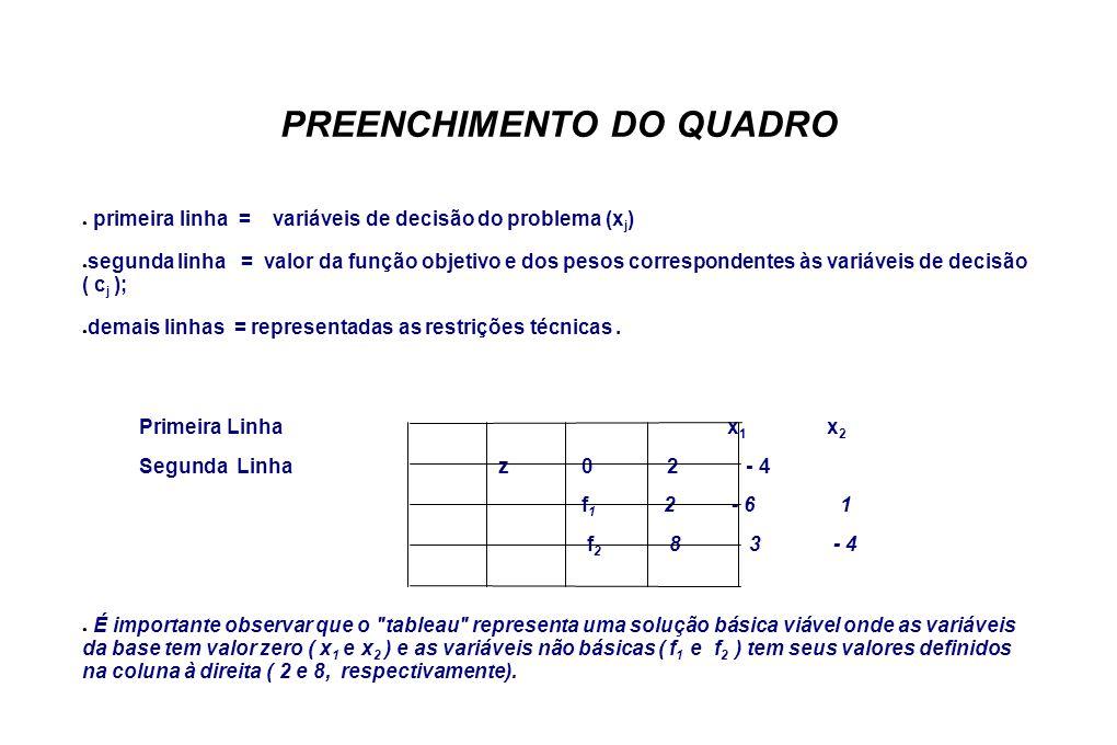 PREENCHIMENTO DO QUADRO primeira linha = variáveis de decisão do problema (x j ) segunda linha = valor da função objetivo e dos pesos correspondentes às variáveis de decisão ( c j ); demais linhas = representadas as restrições técnicas.
