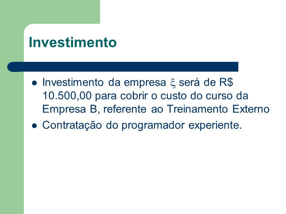 Investimento Investimento da empresa será de R$ 10.500,00 para cobrir o custo do curso da Empresa B, referente ao Treinamento Externo Contratação do programador experiente.