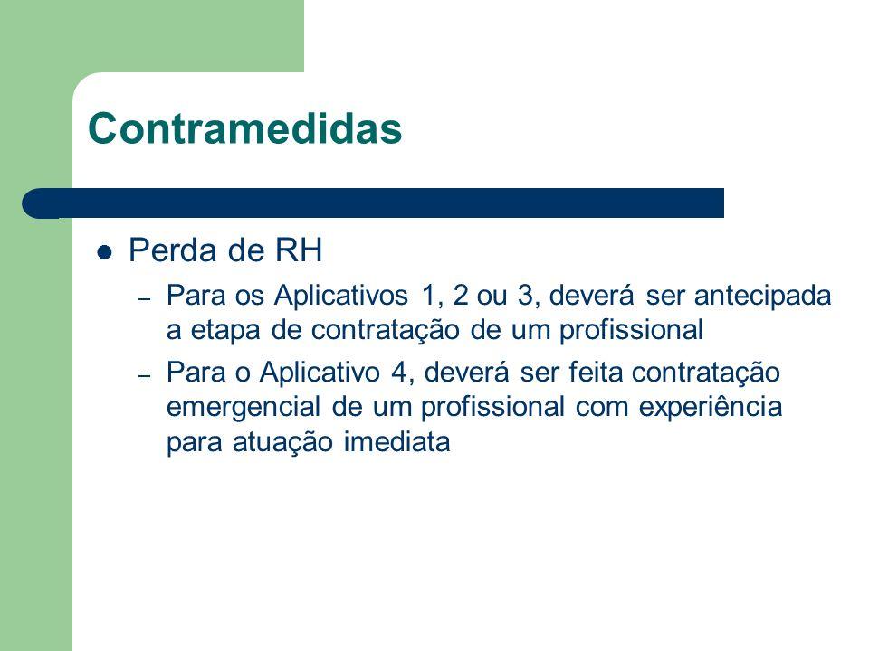 Perda de RH – Para os Aplicativos 1, 2 ou 3, deverá ser antecipada a etapa de contratação de um profissional – Para o Aplicativo 4, deverá ser feita contratação emergencial de um profissional com experiência para atuação imediata Contramedidas