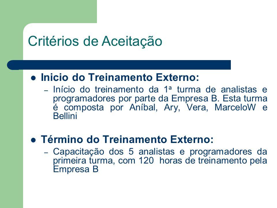 Inicio do Treinamento Externo: – Início do treinamento da 1 a turma de analistas e programadores por parte da Empresa B.