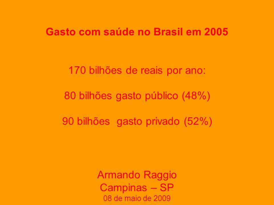 Gasto com saúde no Brasil em 2005 170 bilhões de reais por ano: 80 bilhões gasto público (48%) 90 bilhões gasto privado (52%) Armando Raggio Campinas – SP 08 de maio de 2009