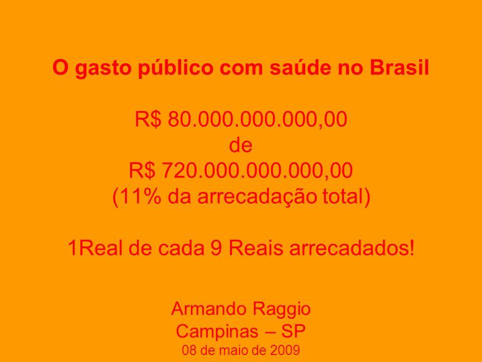O gasto público com saúde no Brasil R$ 80.000.000.000,00 de R$ 720.000.000.000,00 (11% da arrecadação total) 1Real de cada 9 Reais arrecadados.
