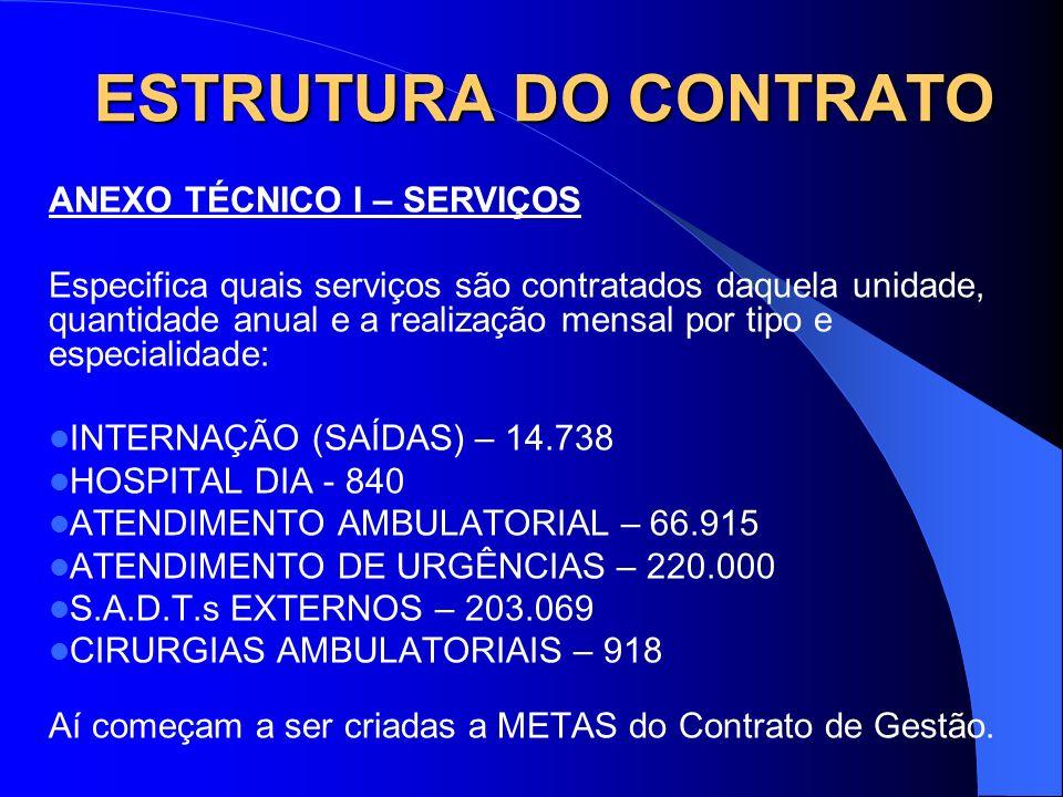 ESTRUTURA DO CONTRATO ANEXO TÉCNICO I – SERVIÇOS Especifica quais serviços são contratados daquela unidade, quantidade anual e a realização mensal por