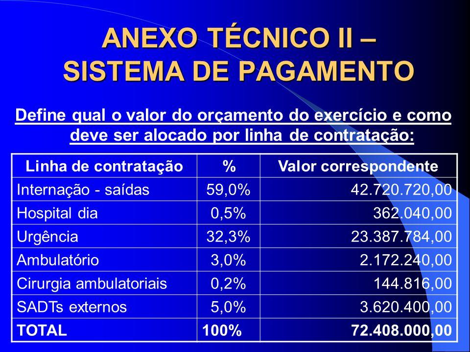 ANEXO TÉCNICO II – SISTEMA DE PAGAMENTO Define qual o valor do orçamento do exercício e como deve ser alocado por linha de contratação: Linha de contr