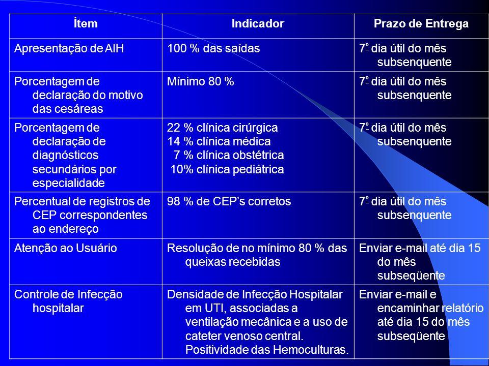 ÍtemIndicadorPrazo de Entrega Apresentação de AIH100 % das saídas7 º dia útil do mês subsenquente Porcentagem de declaração do motivo das cesáreas Mín