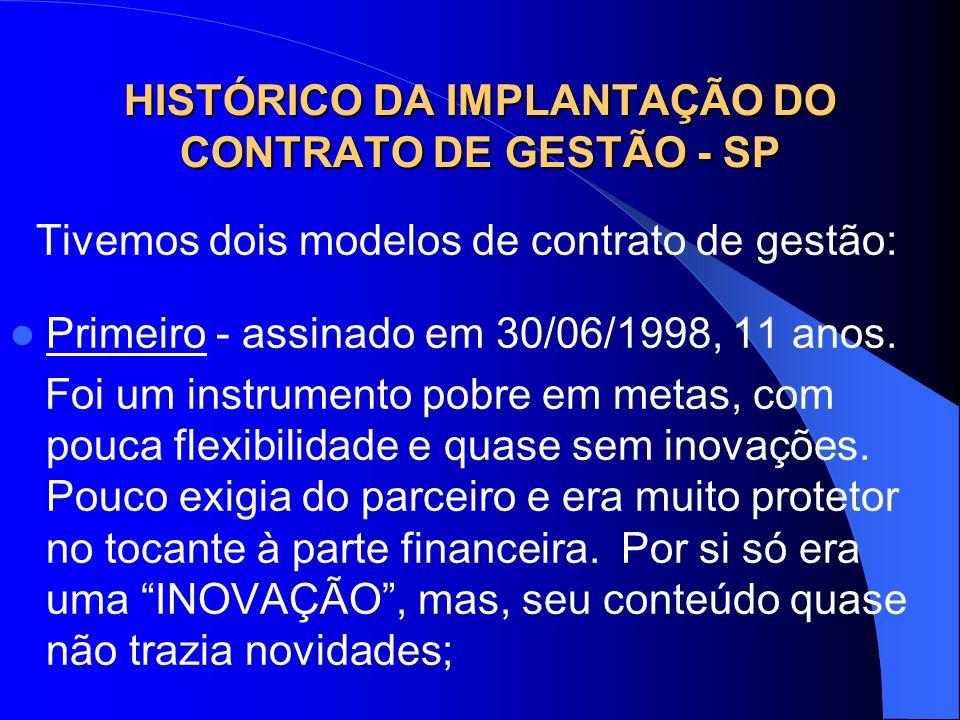 HISTÓRICO DA IMPLANTAÇÃO DO CONTRATO DE GESTÃO - SP Tivemos dois modelos de contrato de gestão: Primeiro - assinado em 30/06/1998, 11 anos. Foi um ins