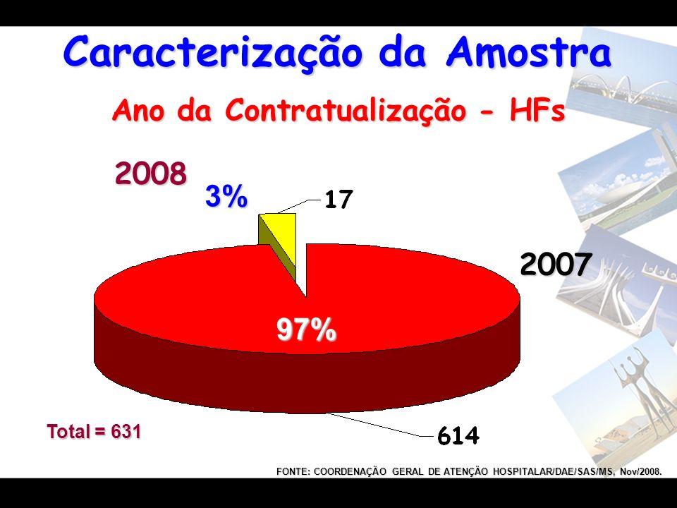Ano da Contratualização - HFs 3% 97% 2007 2008 Total = 631 FONTE: COORDENAÇÃO GERAL DE ATENÇÃO HOSPITALAR/DAE/SAS/MS, Nov/2008. Caracterização da Amos