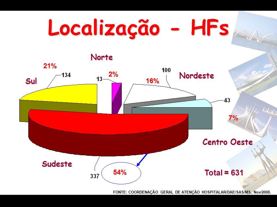 Localização - HFs Sudeste Sul Centro Oeste Nordeste Norte 2% 16% 7% 54% 21% FONTE: COORDENAÇÃO GERAL DE ATENÇÃO HOSPITALAR/DAE/SAS/MS, Nov/2008. Total
