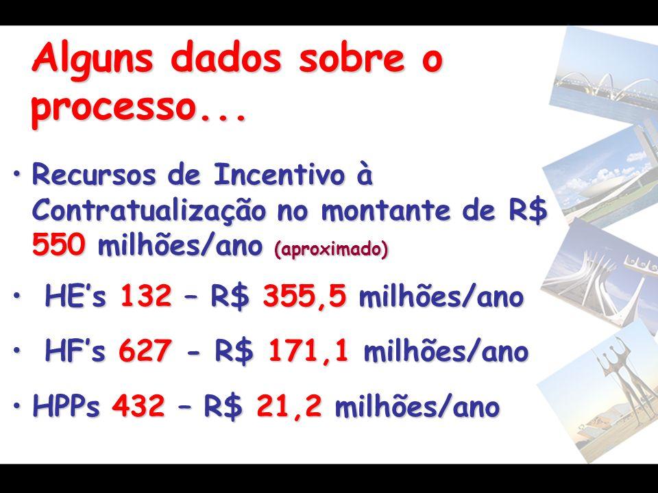 Alguns dados sobre o processo... Recursos de Incentivo à Contratualização no montante de R$ 550 milhões/ano (aproximado)Recursos de Incentivo à Contra