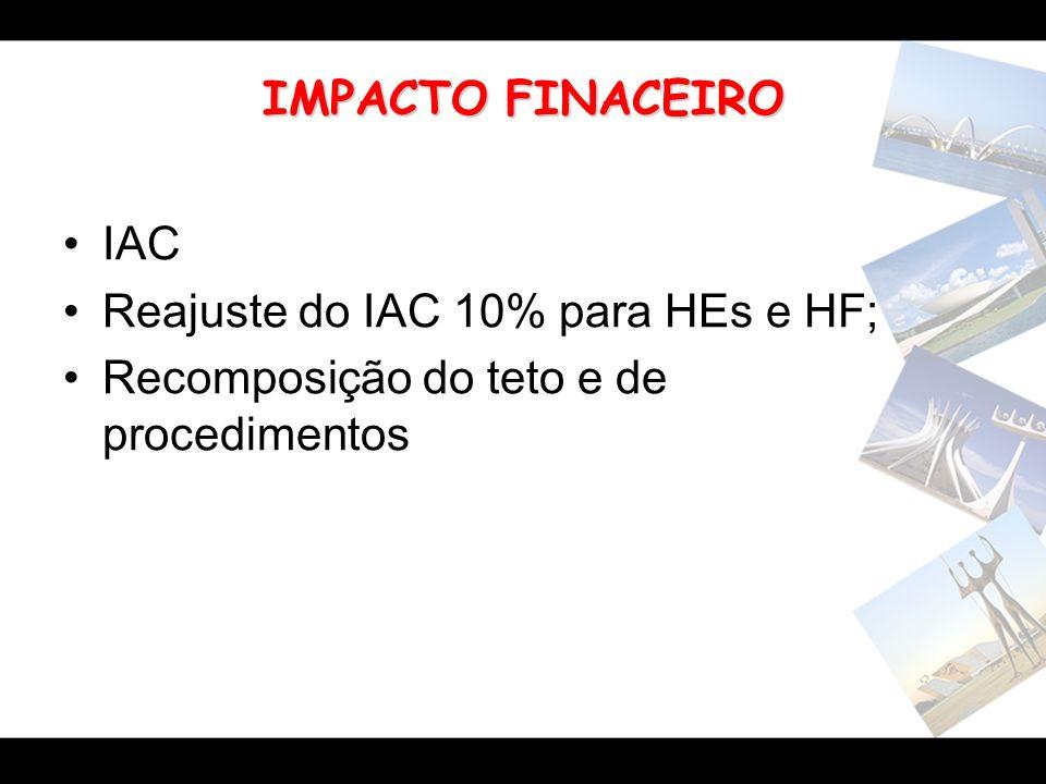 IMPACTO FINACEIRO IAC Reajuste do IAC 10% para HEs e HF; Recomposição do teto e de procedimentos