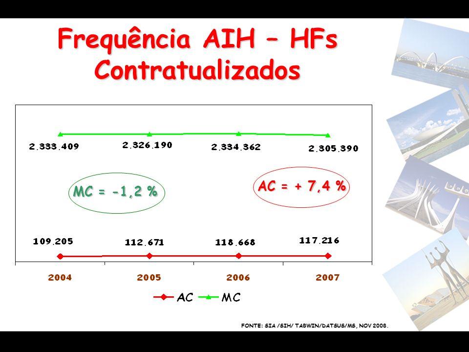 Frequência AIH – HFs Contratualizados MC = -1,2 % FONTE: SIA /SIH/ TABWIN/DATSUS/MS, NOV 2008. AC = + 7,4 %