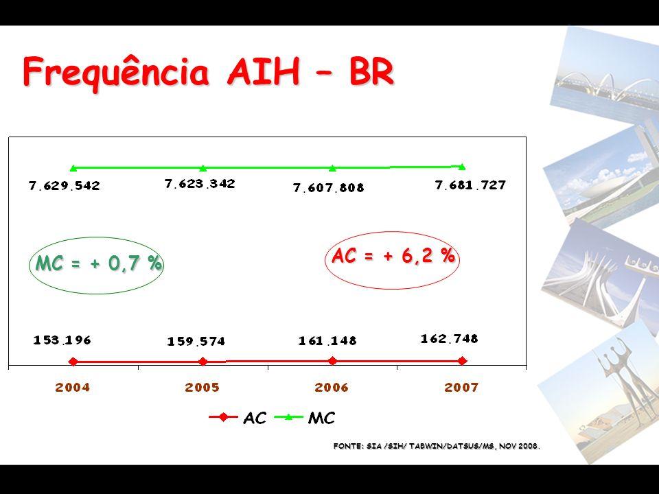Frequência AIH – BR MC = + 0,7 % AC = + 6,2 % FONTE: SIA /SIH/ TABWIN/DATSUS/MS, NOV 2008.