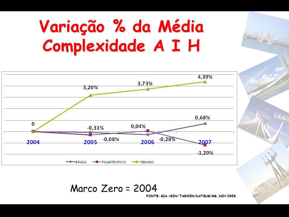 Variação % da Média Complexidade A I H Marco Zero = 2004 FONTE: SIA /SIH/ TABWIN/DATSUS/MS, NOV 2008.