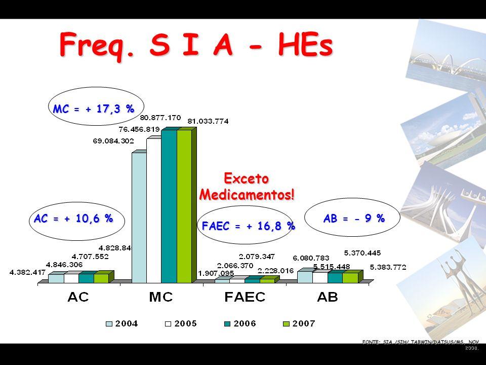 Freq. S I A - HEs MC = + 17,3 % AC = + 10,6 % AB = - 9 % FONTE: SIA /SIH/ TABWIN/DATSUS/MS, NOV 2008. Exceto Medicamentos! FAEC = + 16,8 %