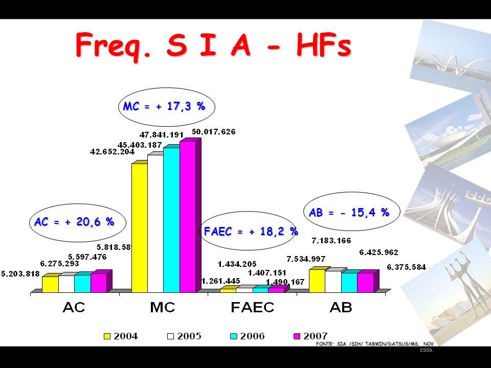 Freq. S I A - HFs FAEC = + 18,2 % MC = + 17,3 % AC = + 20,6 % AB = - 15,4 % FONTE: SIA /SIH/ TABWIN/DATSUS/MS, NOV 2008.