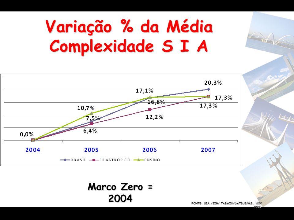 Variação % da Média Complexidade S I A FONTE: SIA /SIH/ TABWIN/DATSUS/MS, NOV 2008. Marco Zero = 2004
