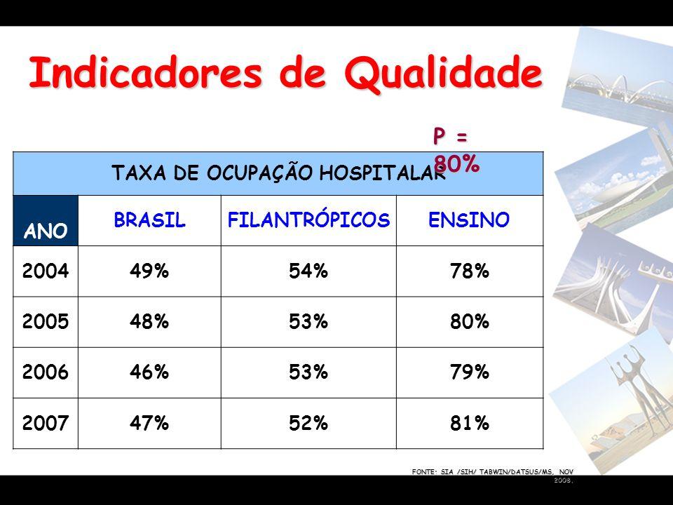 Indicadores de Qualidade FONTE: SIA /SIH/ TABWIN/DATSUS/MS, NOV 2008. TAXA DE OCUPAÇÃO HOSPITALAR ANO BRASILFILANTRÓPICOSENSINO 200449%54%78% 200548%5
