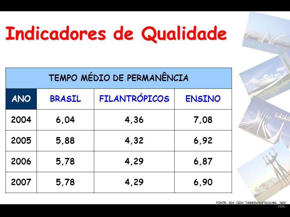 Indicadores de Qualidade FONTE: SIA /SIH/ TABWIN/DATSUS/MS, NOV 2008. TEMPO MÉDIO DE PERMANÊNCIA ANOBRASILFILANTRÓPICOSENSINO 20046,044,367,08 20055,8