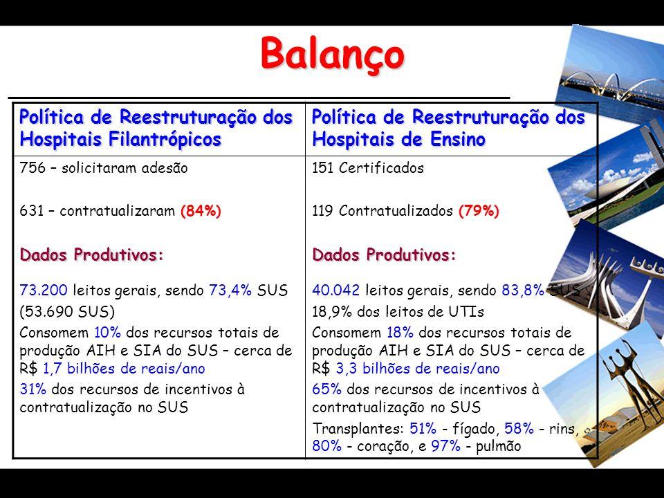 Balanço Política de Reestruturação dos Hospitais Filantrópicos Política de Reestruturação dos Hospitais de Ensino 756 – solicitaram adesão 631 – contr
