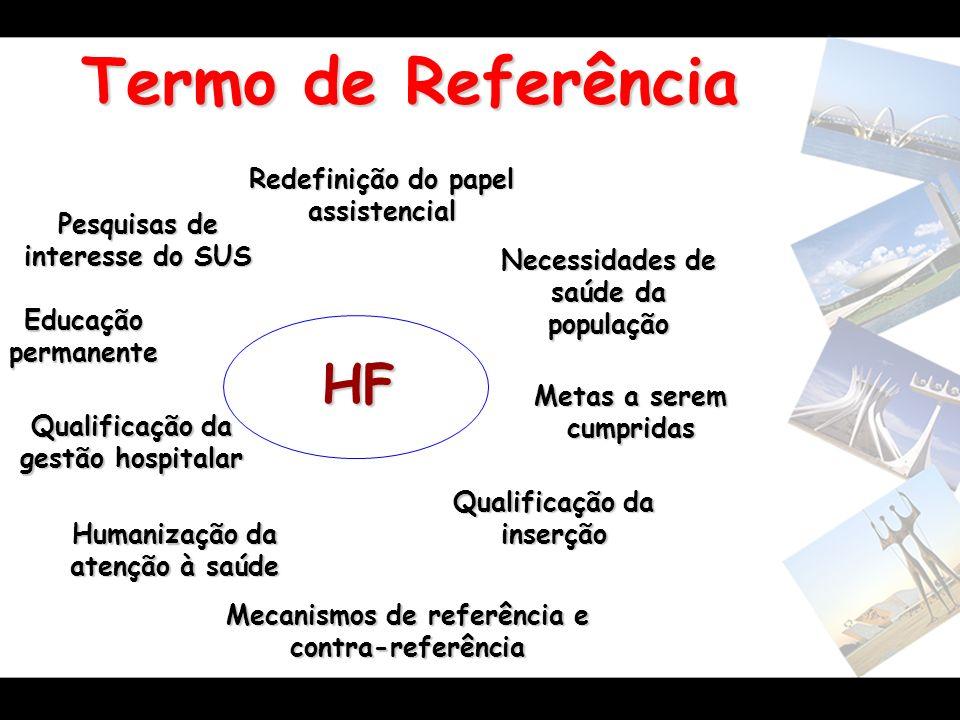 Termo de Referência HF Redefinição do papel assistencial Necessidades de saúde da população Metas a serem cumpridas Qualificação da inserção Mecanismo