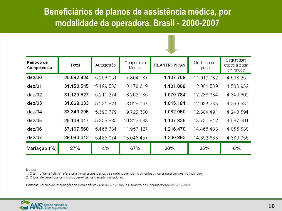 10 Beneficiários de planos de assistência médica, por modalidade da operadora. Brasil - 2000-2007 Notas: 1. O termo