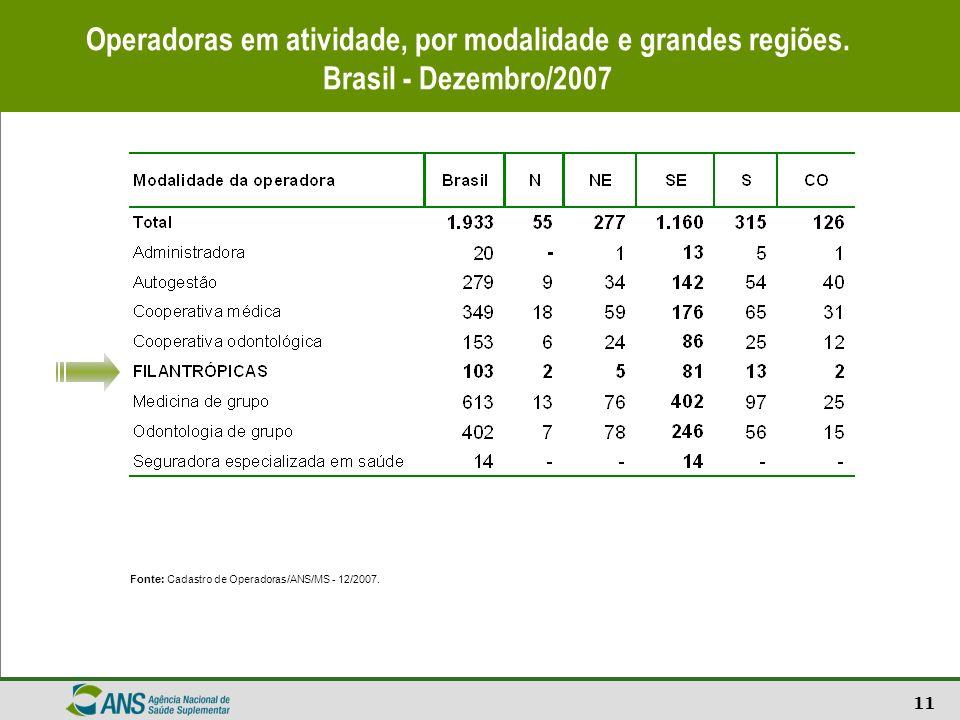 11 Operadoras em atividade, por modalidade e grandes regiões. Brasil - Dezembro/2007 Fonte: Cadastro de Operadoras/ANS/MS - 12/2007.