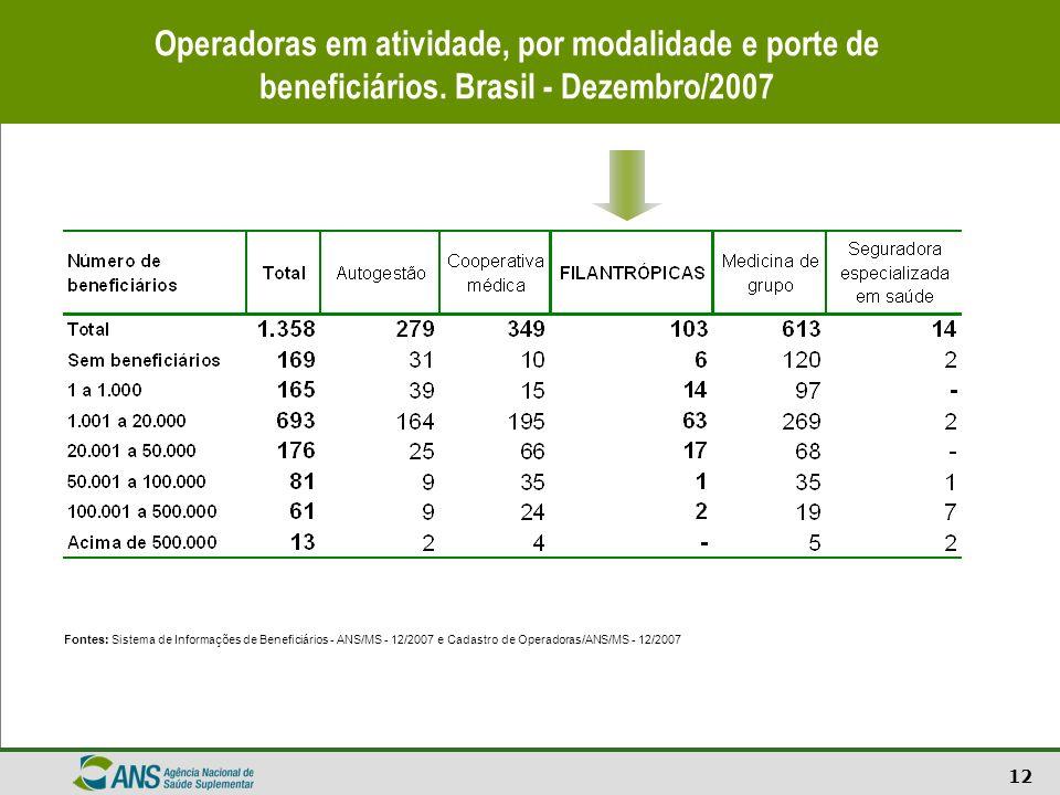 12 Operadoras em atividade, por modalidade e porte de beneficiários. Brasil - Dezembro/2007 Fontes: Sistema de Informações de Beneficiários - ANS/MS -