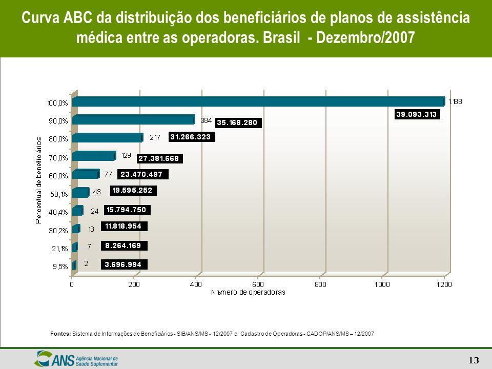 13 Curva ABC da distribuição dos beneficiários de planos de assistência médica entre as operadoras. Brasil - Dezembro/2007 Fontes: Sistema de Informaç