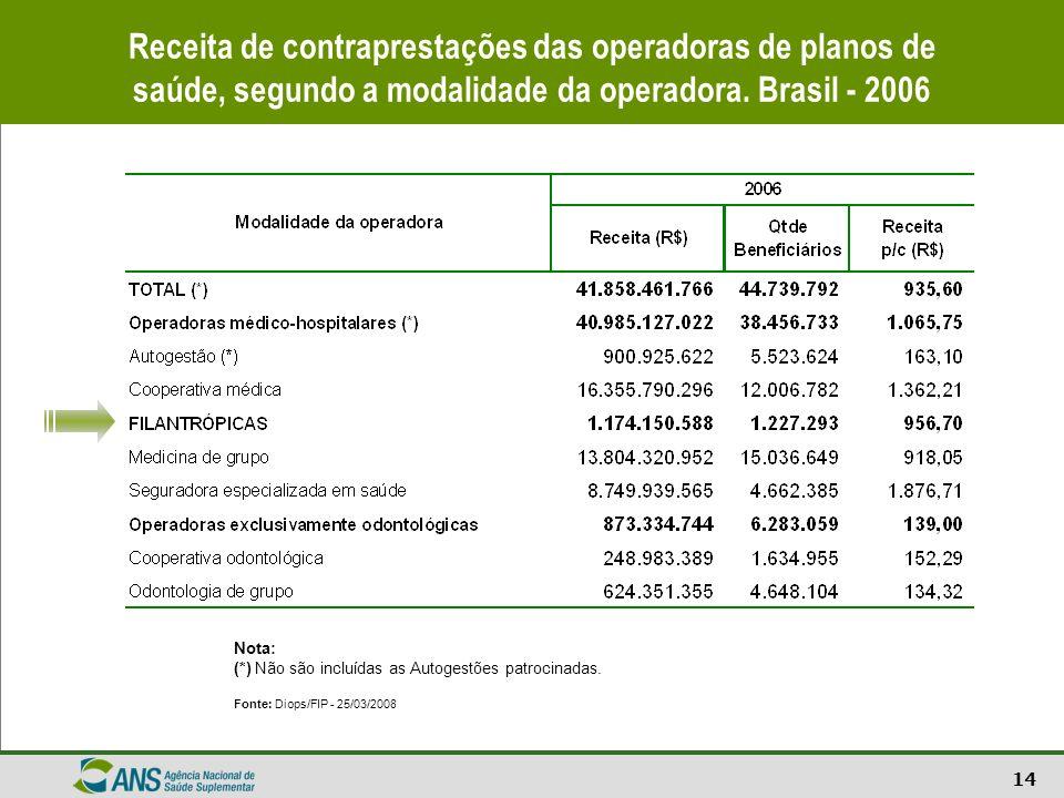 14 Receita de contraprestações das operadoras de planos de saúde, segundo a modalidade da operadora. Brasil - 2006 Nota: (*) Não são incluídas as Auto