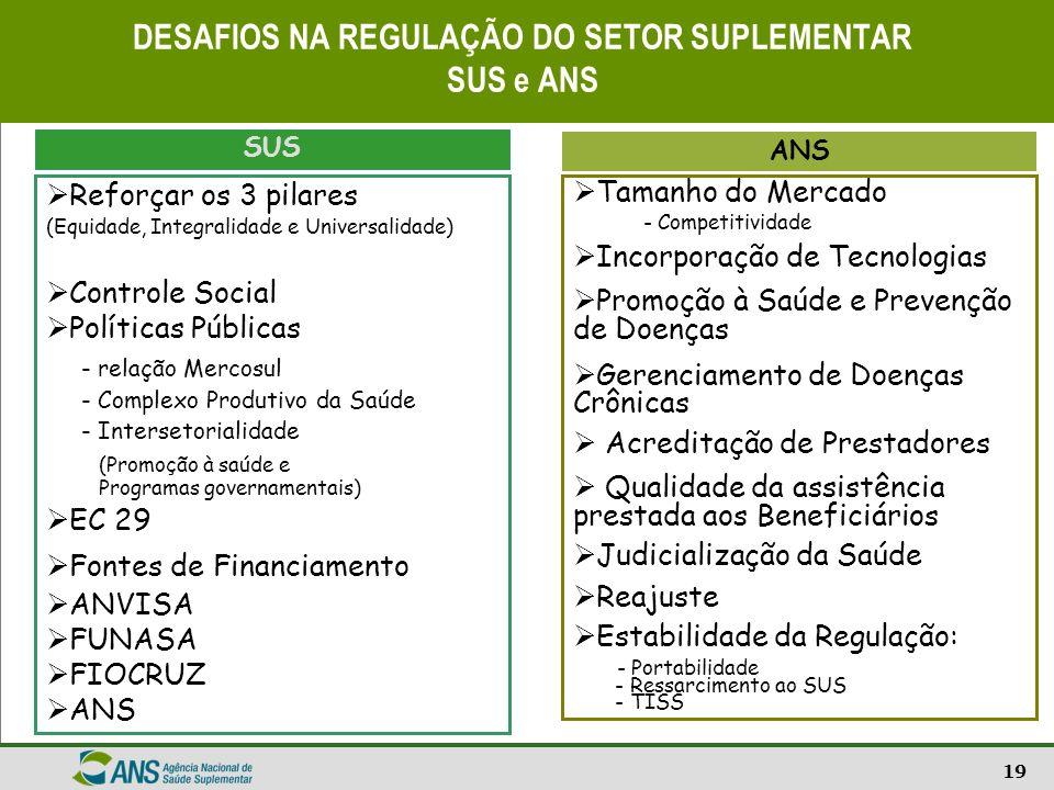 19 DESAFIOS NA REGULAÇÃO DO SETOR SUPLEMENTAR SUS e ANS Reforçar os 3 pilares (Equidade, Integralidade e Universalidade) Controle Social Políticas Púb