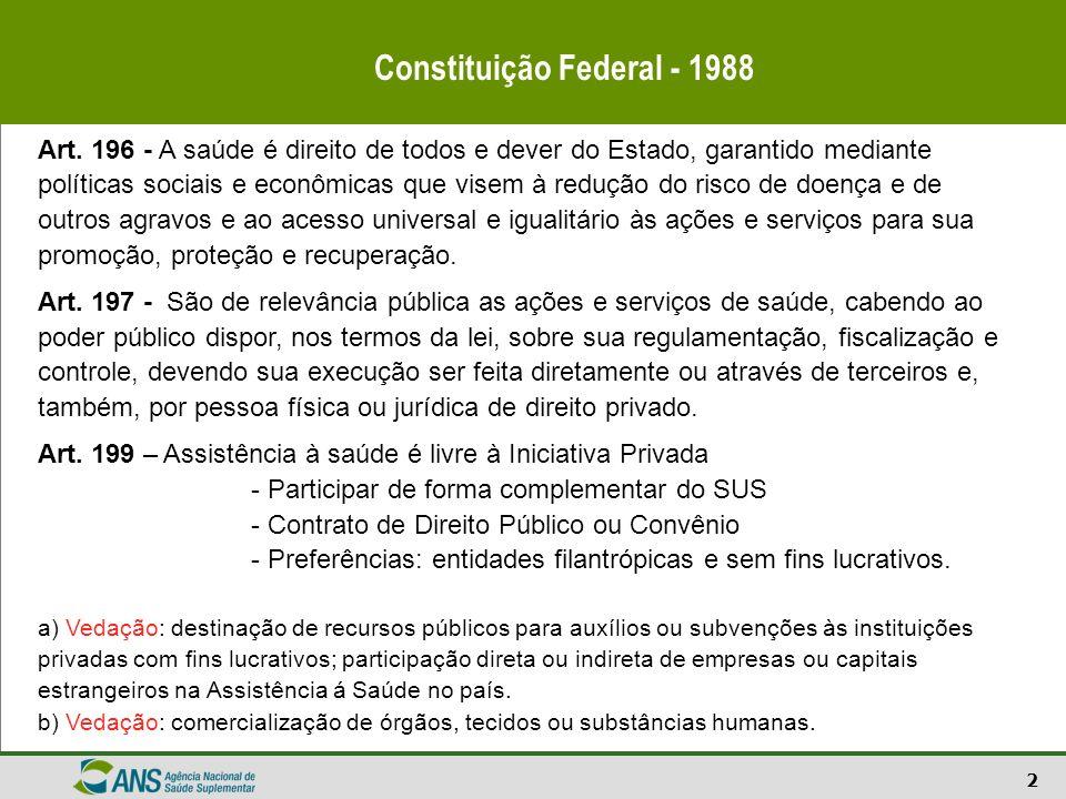 2 Constituição Federal - 1988 Art. 196 - A saúde é direito de todos e dever do Estado, garantido mediante políticas sociais e econômicas que visem à r